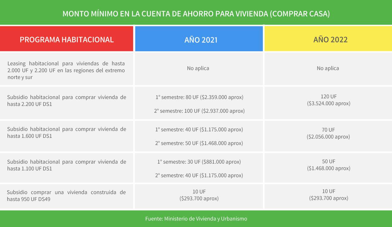 Monto mínimo de ahorro para comprar casa en Chile