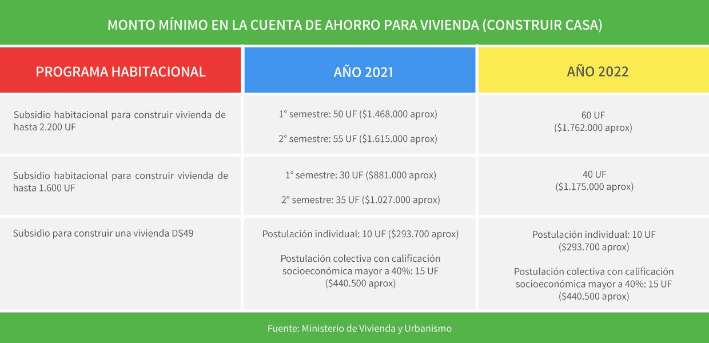 Monto mínimo de ahorro para construir casa en Chile