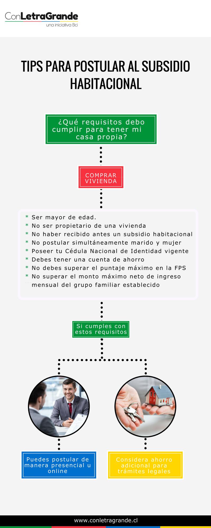 TIPS PARA POSTULAR AL SUBSIDIO HABITACIONAL (2).png